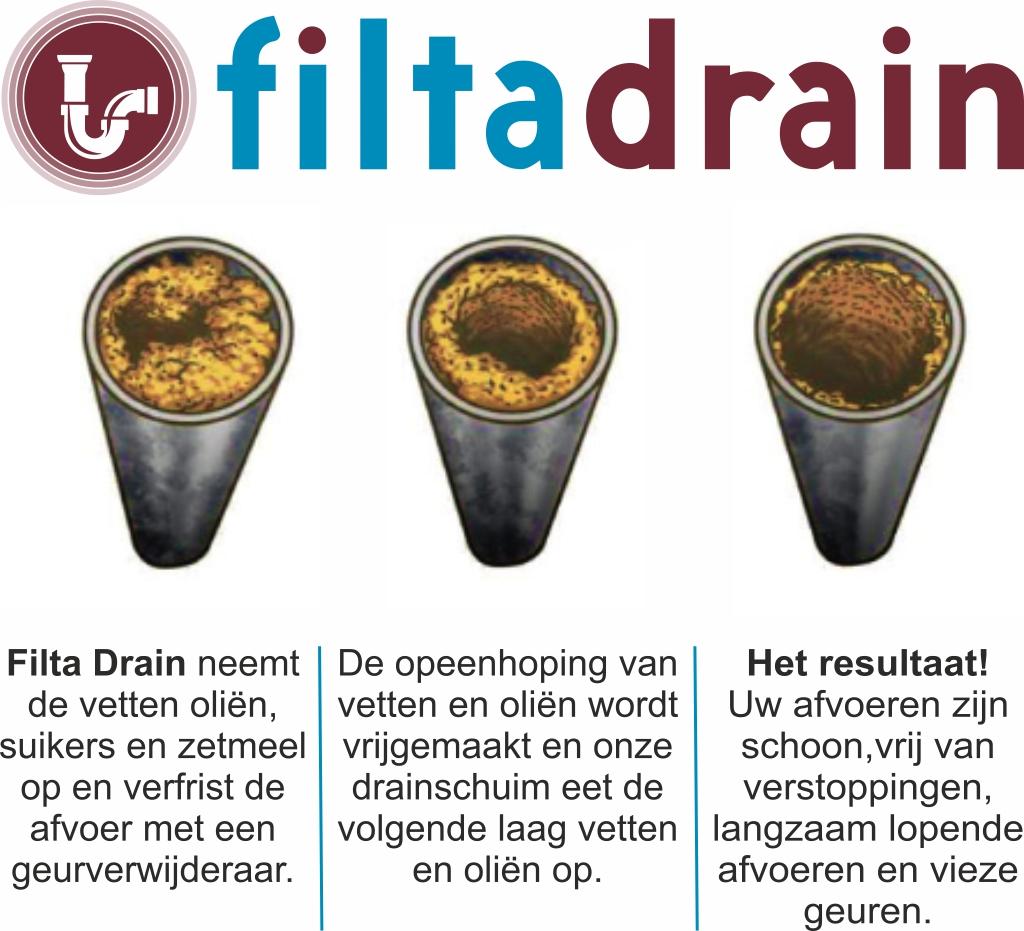 Filta Drain